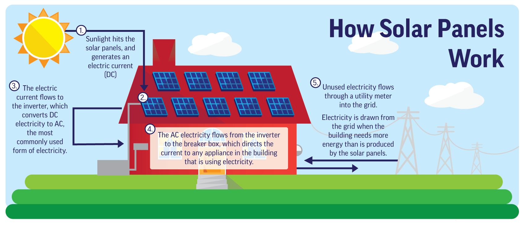 Residential solar power in Perth